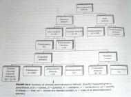 Summary of Electroanalytical Methods